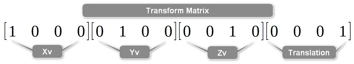 Transform Matrix - Paul Neale